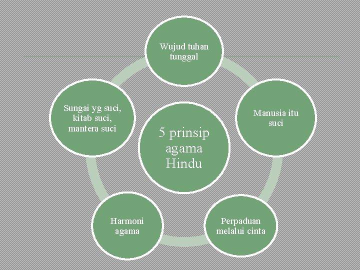 Wujud tuhan tunggal Sungai yg suci, kitab suci, mantera suci Harmoni agama 5 prinsip