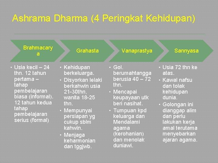 Ashrama Dharma (4 Peringkat Kehidupan) Brahmacary a • Usia kecil – 24 thn. 12