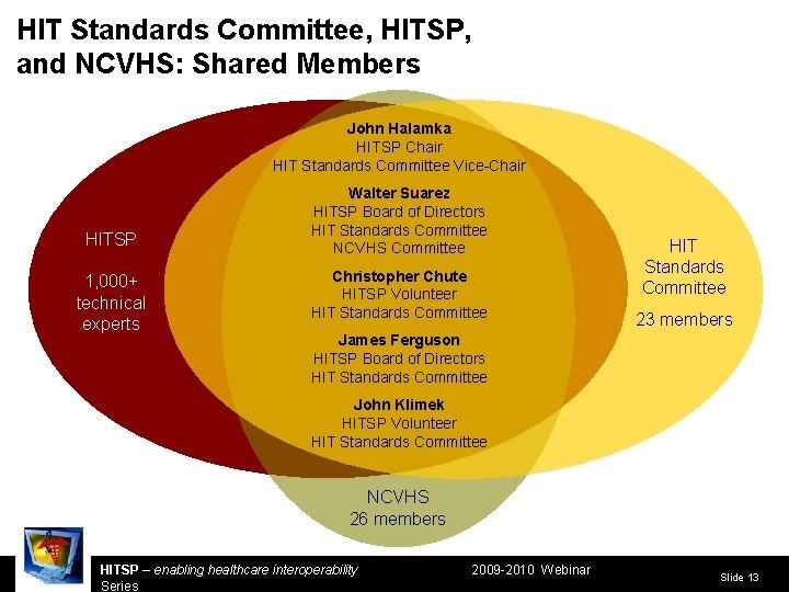 HIT Standards Committee, HITSP, and NCVHS: Shared Members John Halamka HITSP Chair HIT Standards