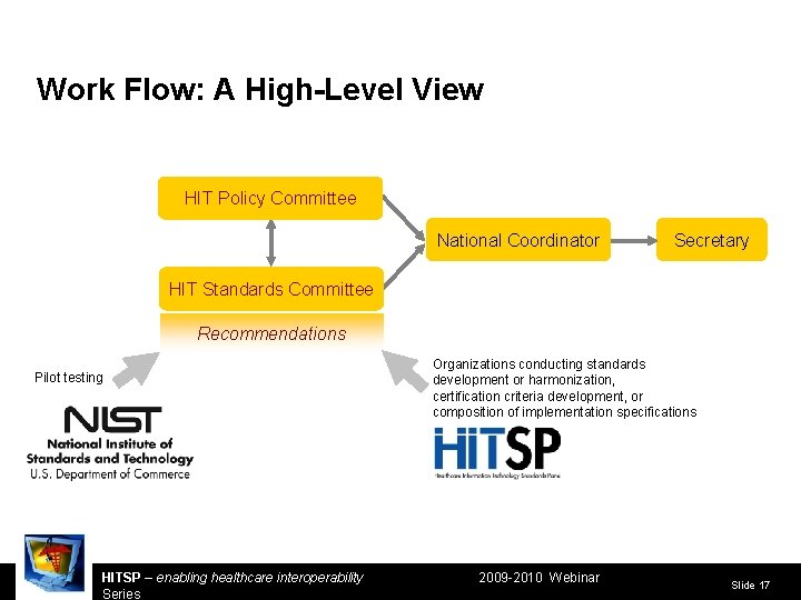 Work Flow: A High-Level View HIT Policy Committee National Coordinator Secretary HIT Standards Committee