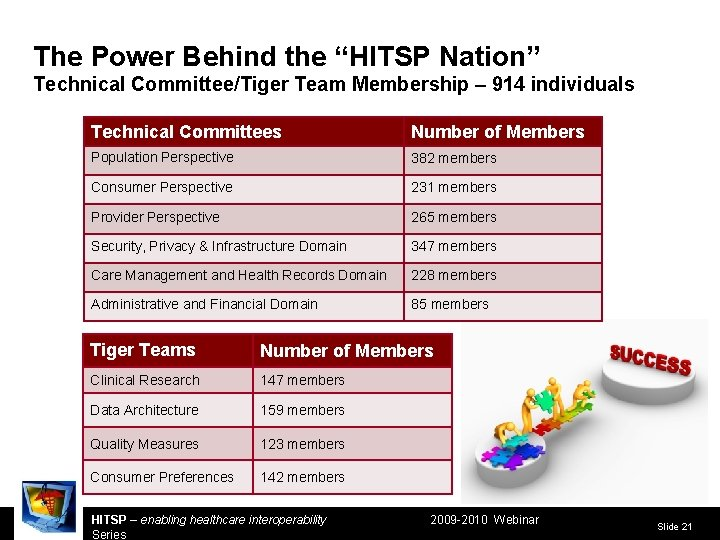 """The Power Behind the """"HITSP Nation"""" Technical Committee/Tiger Team Membership – 914 individuals Technical"""