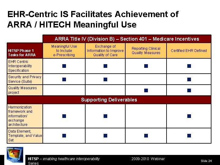 EHR-Centric IS Facilitates Achievement of ARRA / HITECH Meaningful Use ARRA Title IV (Division