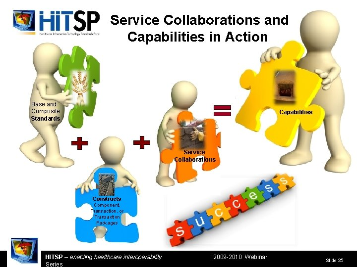 Service Collaborations and Capabilities in Action Base and Composite Standards Capabilities Service Collaborations