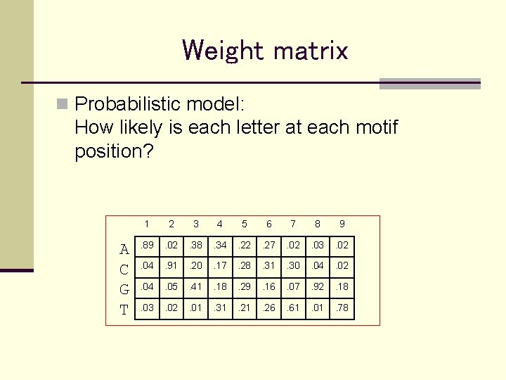 Weight matrix n Probabilistic model: How likely is each letter at each motif position?