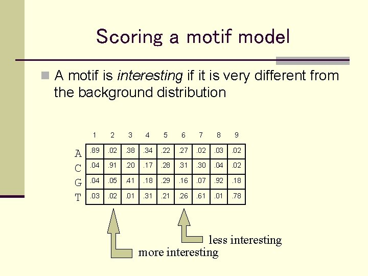Scoring a motif model n A motif is interesting if it is very different