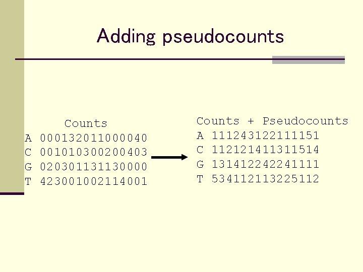 Adding pseudocounts A C G T Counts 000132011000040 001010300200403 020301131130000 423001002114001 Counts + Pseudocounts