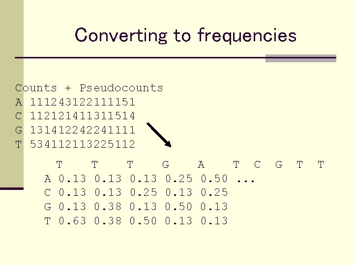 Converting to frequencies Counts + Pseudocounts A 111243122111151 C 112121411311514 G 131412242241111 T 534112113225112