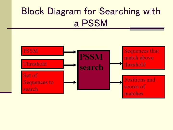 Block Diagram for Searching with a PSSM Threshold Set of Sequences to search PSSM