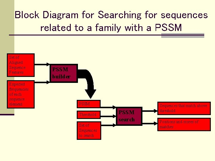 Block Diagram for Searching for sequences related to a family with a PSSM Set