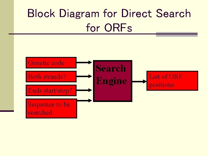 Block Diagram for Direct Search for ORFs Genetic code Both strands? Ends start/stop? Sequence