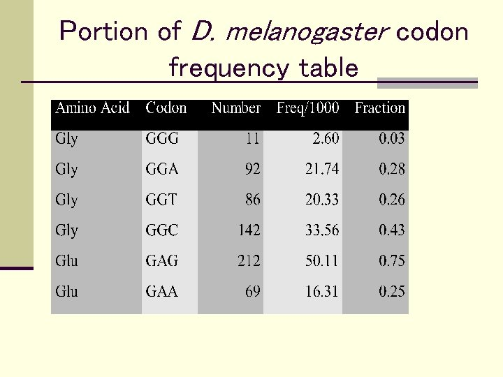 Portion of D. melanogaster codon frequency table