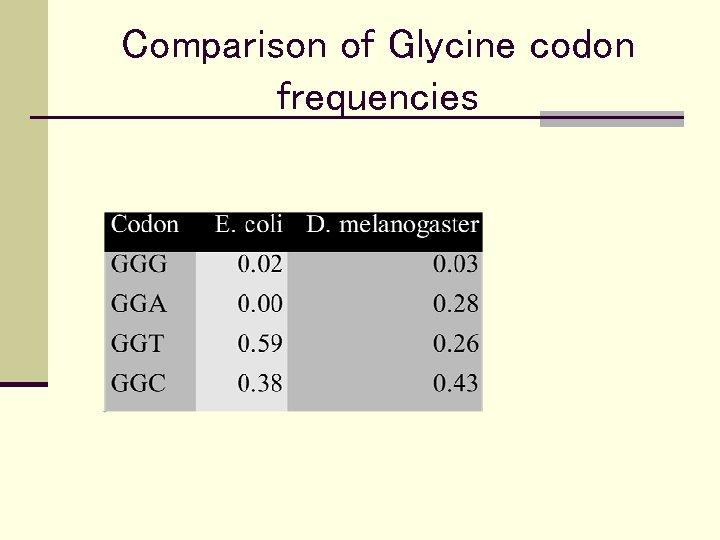 Comparison of Glycine codon frequencies
