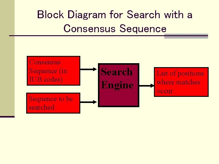 Block Diagram for Search with a Consensus Sequence (in IUB codes) Sequence to be