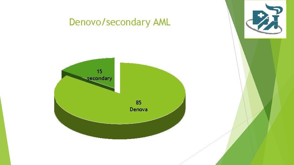 Denovo/secondary AML 15 secondary 85 Denova