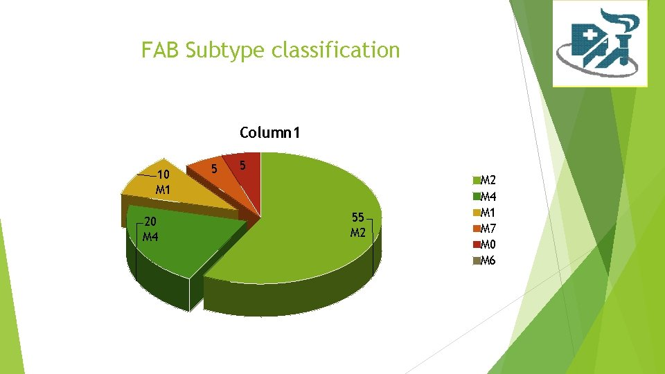 FAB Subtype classification Column 1 10 M 1 20 M 4 5 5 55