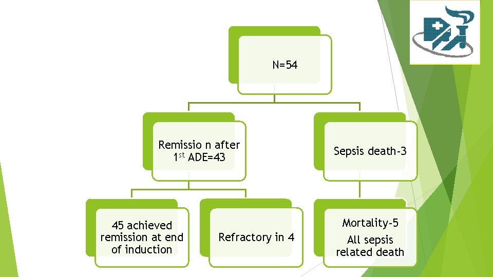 N=54 Remissio n after 1 st ADE=43 45 achieved remission at end of induction