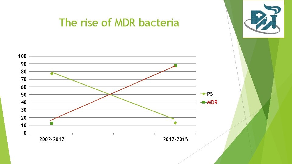 The rise of MDR bacteria 100 90 80 70 60 50 40 30 20