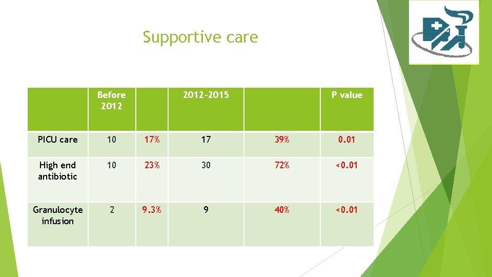 Supportive care Before 2012 -2015 P value PICU care 10 17% 17 39% 0.