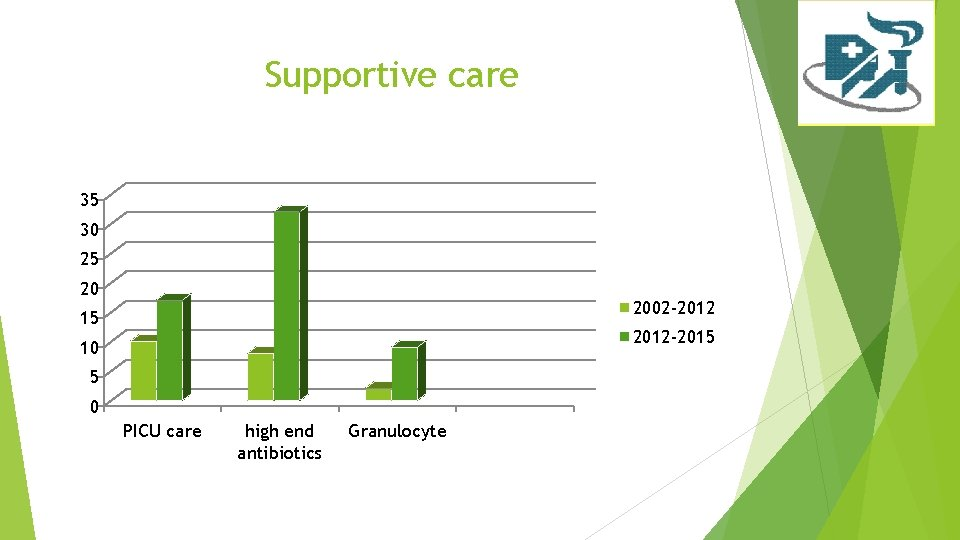 Supportive care 35 30 25 20 2002 -2012 15 2012 -2015 10 5 0