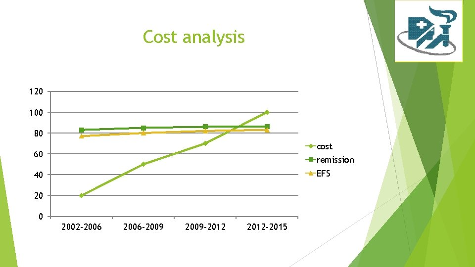 Cost analysis 120 100 80 cost 60 remission EFS 40 2002 -2006 -2009 -2012