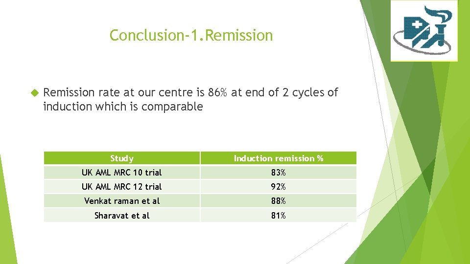 Conclusion-1. Remission rate at our centre is 86% at end of 2 cycles of