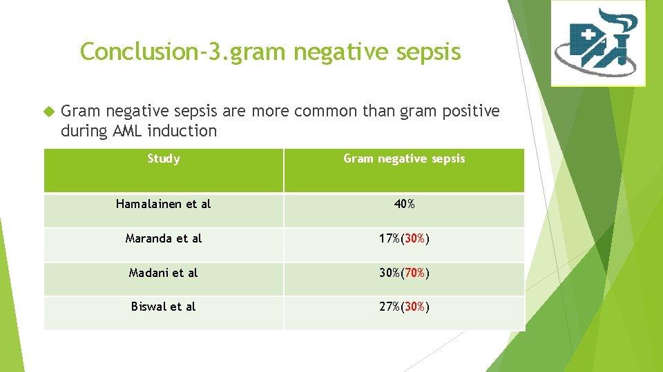 Conclusion-3. gram negative sepsis Gram negative sepsis are more common than gram positive during