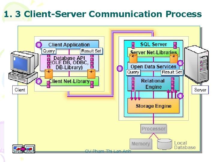 1. 3 Client-Server Communication Process 3/12/2021 GV Phạm Thị Lan Anh 10