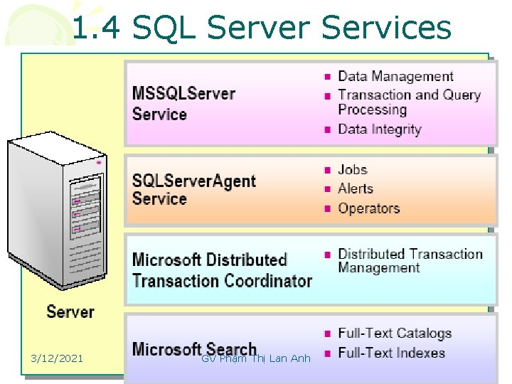 1. 4 SQL Server Services 3/12/2021 GV Phạm Thị Lan Anh 11