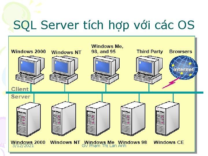 SQL Server tích hợp với các OS 3/12/2021 GV Phạm Thị Lan Anh 16