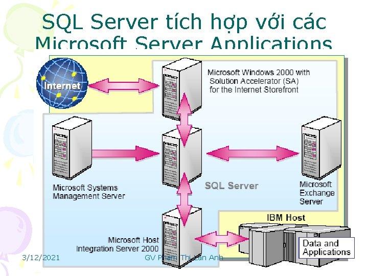 SQL Server tích hợp với các Microsoft Server Applications 3/12/2021 GV Phạm Thị Lan