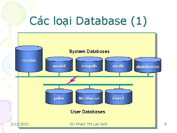 Các loại Database (1) 3/12/2021 GV Phạm Thị Lan Anh 19