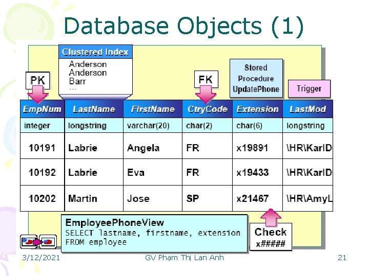 Database Objects (1) 3/12/2021 GV Phạm Thị Lan Anh 21
