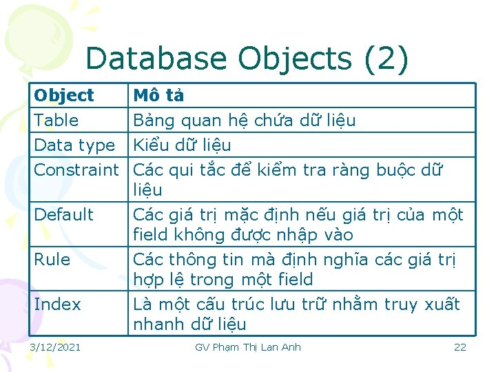 Database Objects (2) Object Table Data type Constraint Mô tả Bảng quan hệ chứa