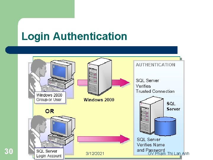 Login Authentication 30 3/12/2021 GV Phạm Thị Lan Anh