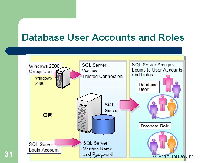Database User Accounts and Roles 31 3/12/2021 GV Phạm Thị Lan Anh