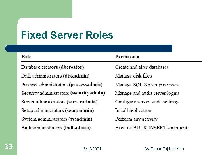 Fixed Server Roles 33 3/12/2021 GV Phạm Thị Lan Anh