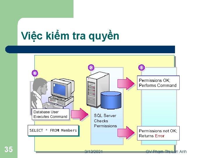 Việc kiểm tra quyền 35 3/12/2021 GV Phạm Thị Lan Anh
