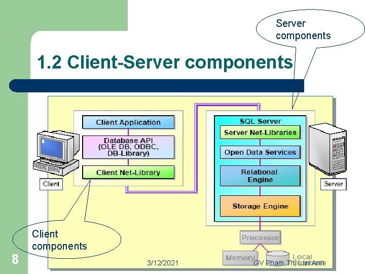 Server components 1. 2 Client-Server components Client components 8 3/12/2021 GV Phạm Thị Lan