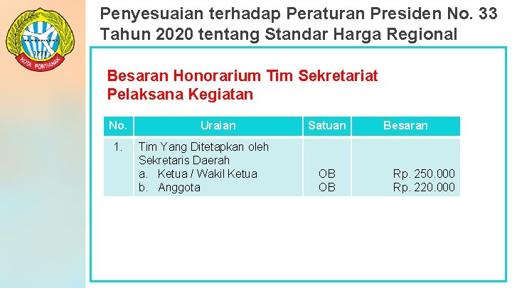 Penyesuaian terhadap Peraturan Presiden No. 33 Tahun 2020 tentang Standar Harga Regional Besaran Honorarium