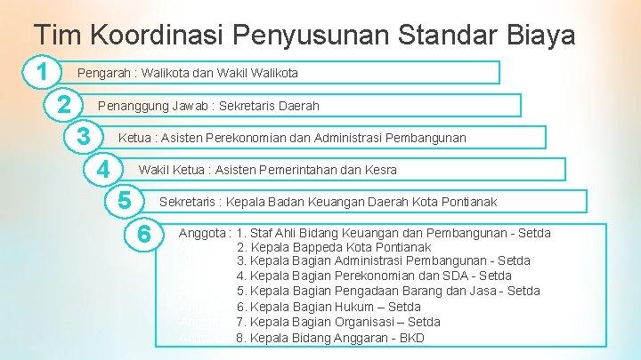 Tim Koordinasi Penyusunan Standar Biaya 1 Pengarah : Walikota dan Wakil Walikota 2 Penanggung