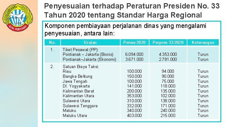 Penyesuaian terhadap Peraturan Presiden No. 33 Tahun 2020 tentang Standar Harga Regional Komponen pembiayaan