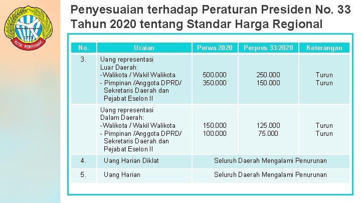 Penyesuaian terhadap Peraturan Presiden No. 33 Tahun 2020 tentang Standar Harga Regional No. 3.