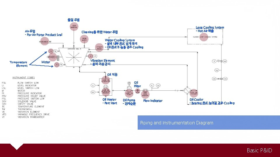 물질 투입 Air 투입 - For Air Purge Product Seal Loop Cooling System -