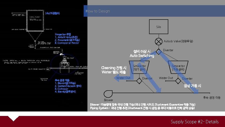 Silo(저장탱크) How to Design Silo Simpactor 투입 1. Airlock Valve(추천) 2. Pneumatic(공기이송) 3. Conveyor