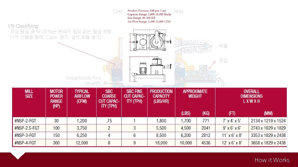 Classifier Drive Bearing Assembly 1차 Classifying - 투입 물질 중 약 20%는 분쇄가 필요