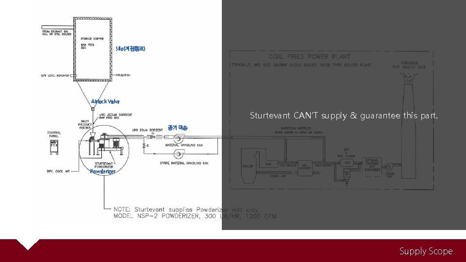 Silo(저장탱크) Airlock Valve Sturtevant CAN'T supply & guarantee this part. 공기 이송 Powderizer Supply