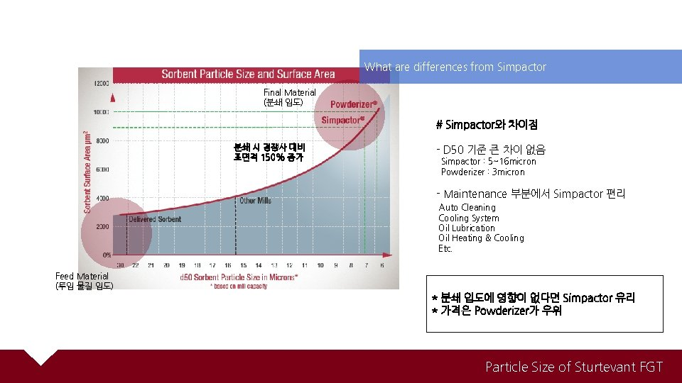What are differences from Simpactor Final Material (분쇄 입도) # Simpactor와 차이점 분쇄 시