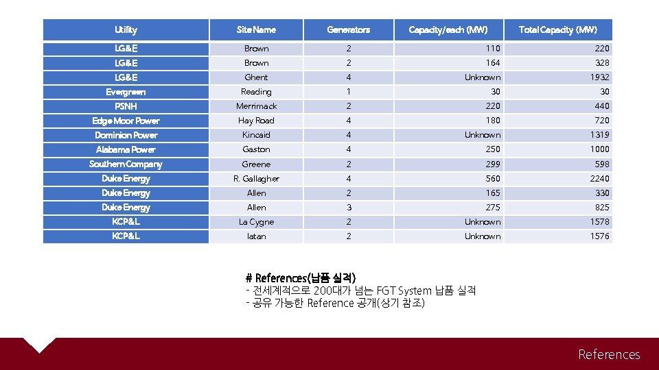 Utility Site Name Generators Capacity/each (MW) Total Capacity (MW) LG&E Brown 2 110 220