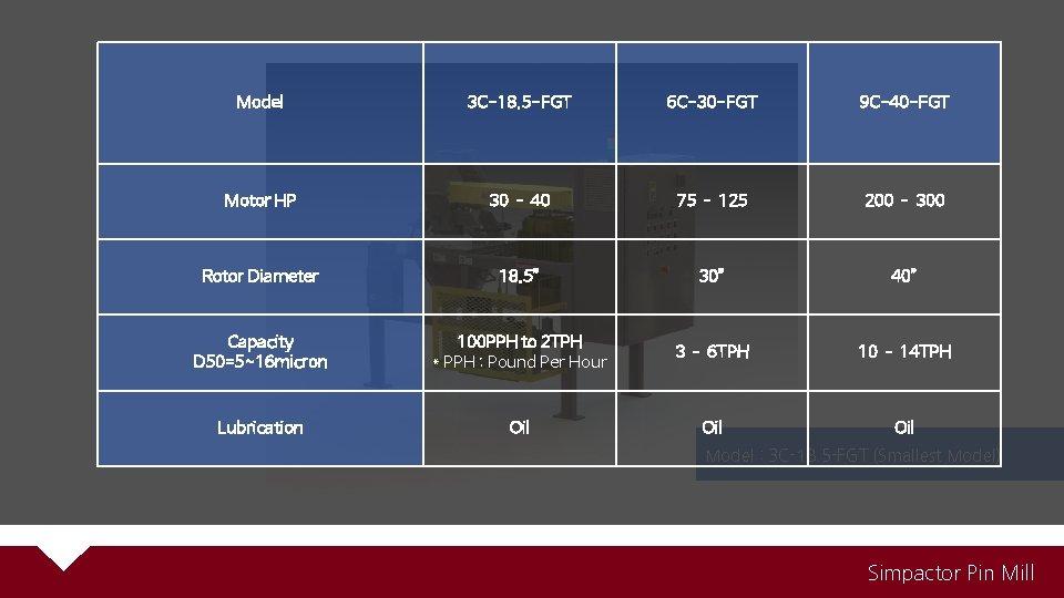 Model 3 C-18. 5 -FGT 6 C-30 -FGT 9 C-40 -FGT Motor HP 30