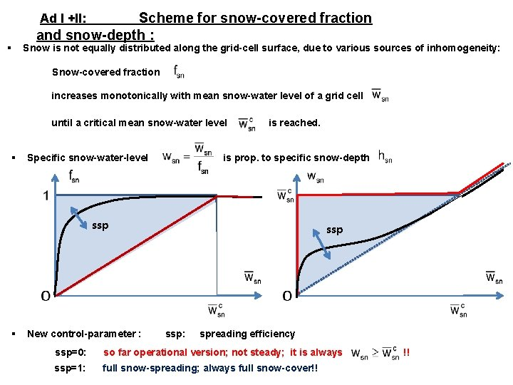 Scheme for snow-covered fraction and snow-depth : Ad I +II: § Snow is not